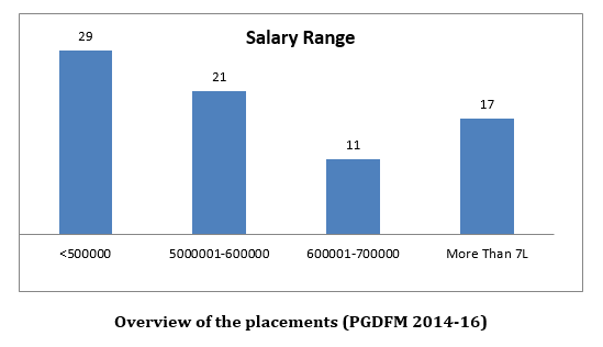 Overview of PFM Placement 2016